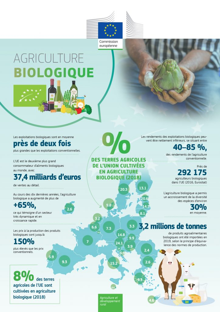 factsheet lagriculture biologique en europe 2018